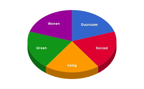 PvdA-GroenLinks Koggenland - Schijf van 5